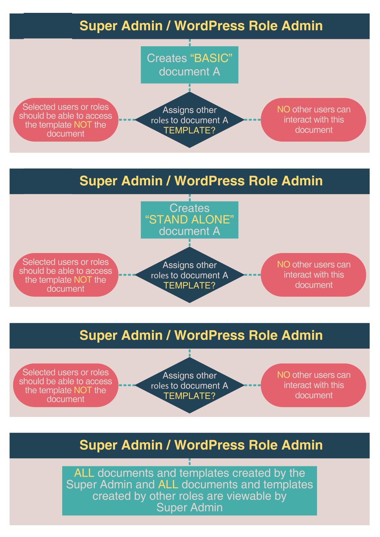 super-admin-esignature-matrix